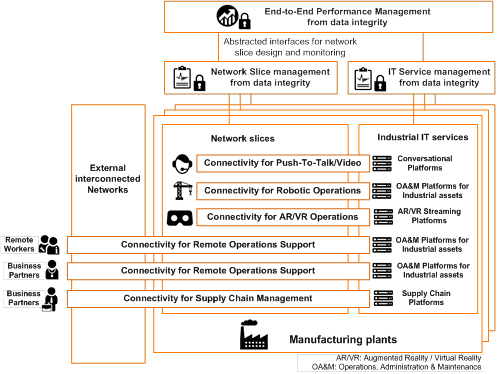 Network slicing management in the overall system for the manufacturing industry