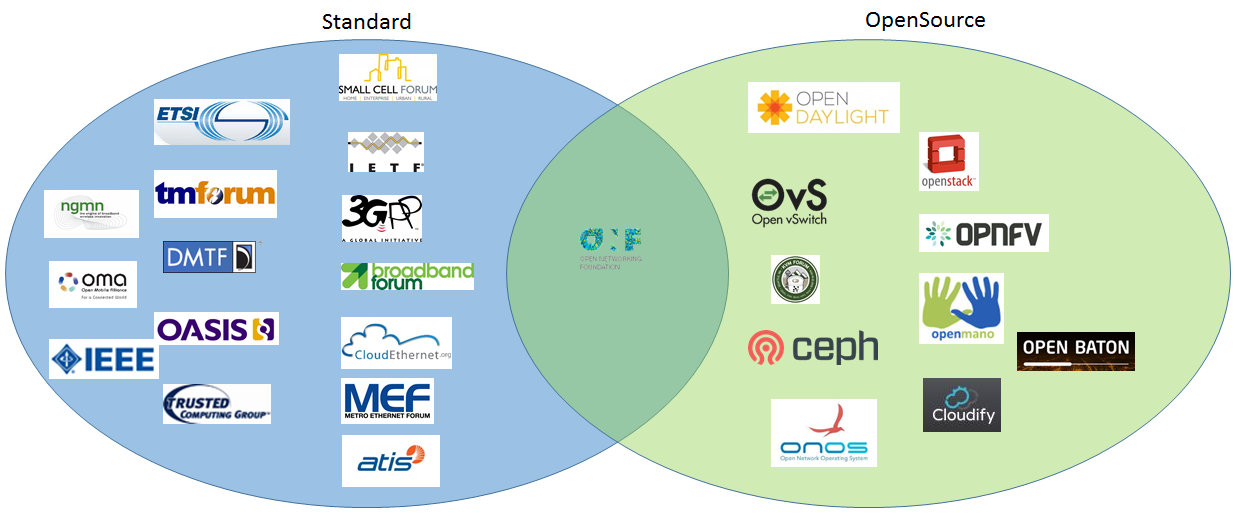 SDN NFV standard/open source landscape