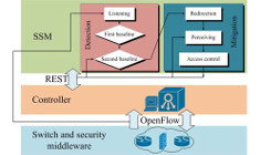 Defending Against New-Flow Attack in SDN-Based Internet of Things