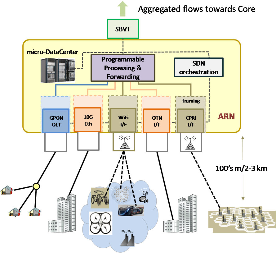 Building a Converged Access Network Based on OpenFlow - IEEE