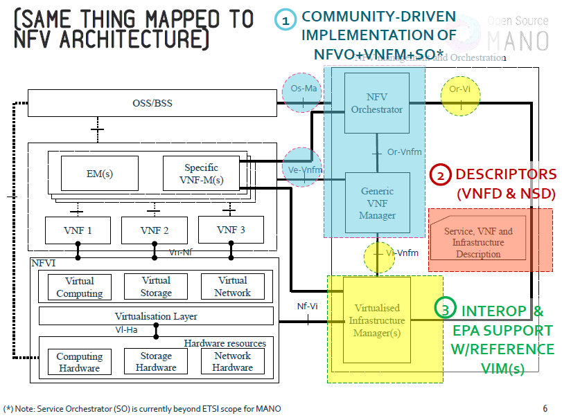 OpenSource MANO - IEEE Software Defined Networks