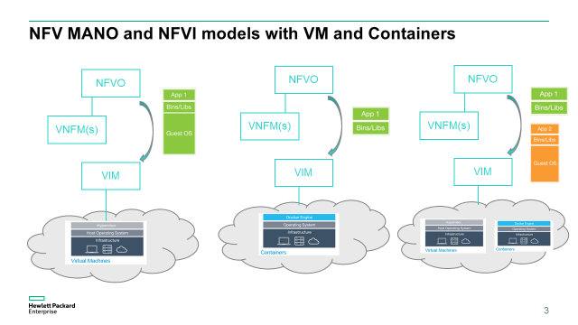 NFV: From CI/CD to Hypervisor or Container Based Deployments