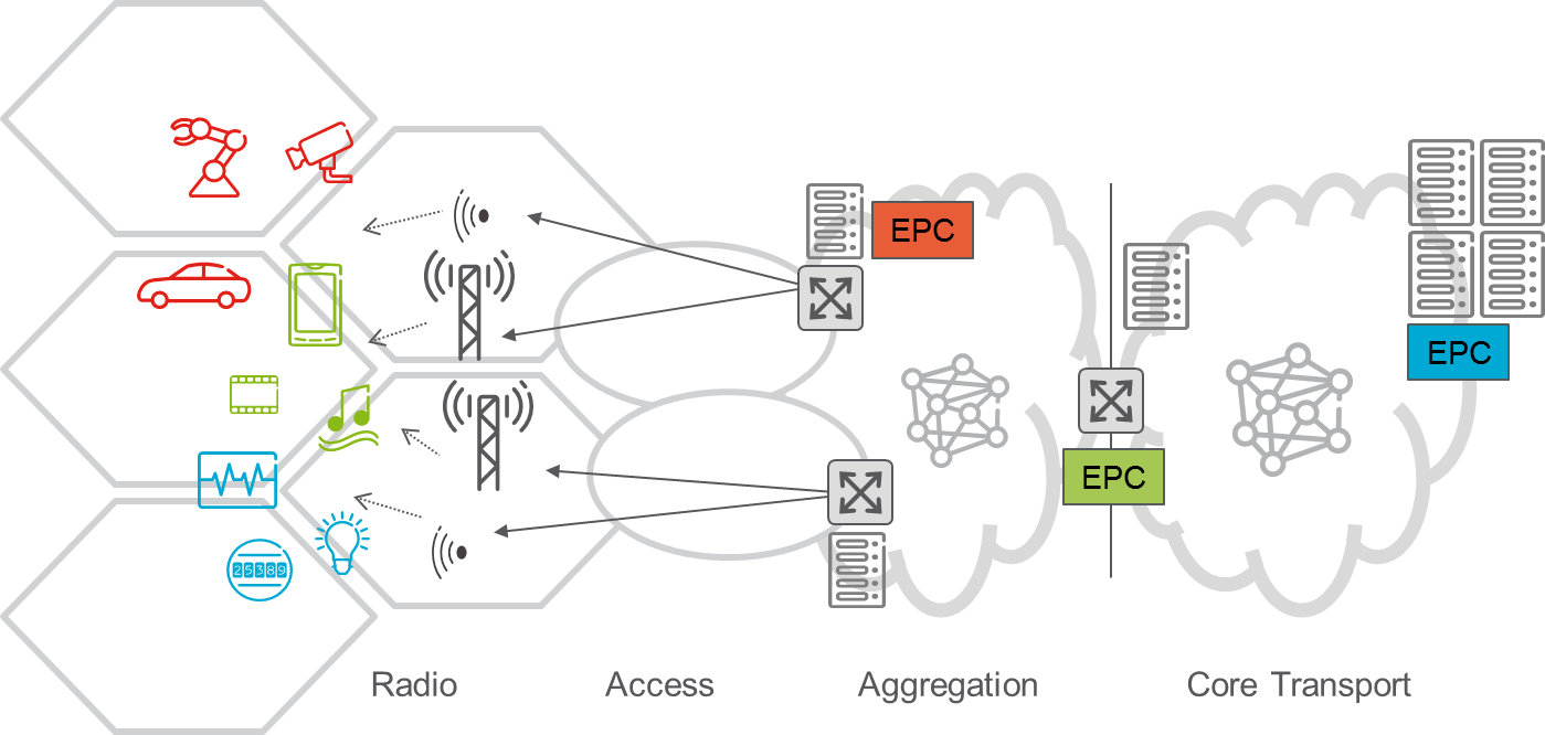 Orchestration and Control Solutions in 5G: Challenges and