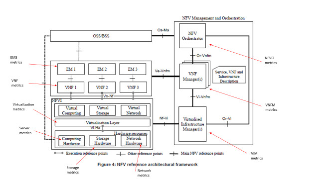 Telco Cloud NFV Metrics and Performance Management - IEEE