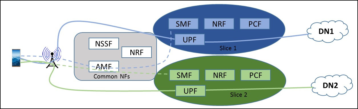 Network Slicing and 3GPP Service and Systems Aspects (SA
