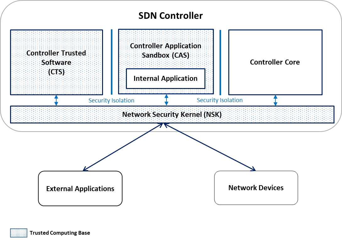 The Diamond Approach For Sdn Security Ieee Software Defined Networks