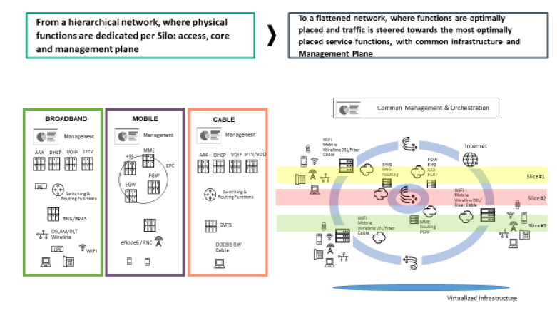 November 2018 - IEEE Software Defined Networks